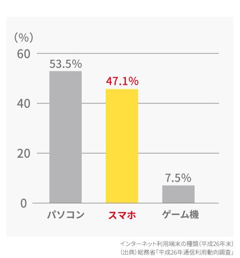 (出典)総務省「平成26年通信利用動向調査」